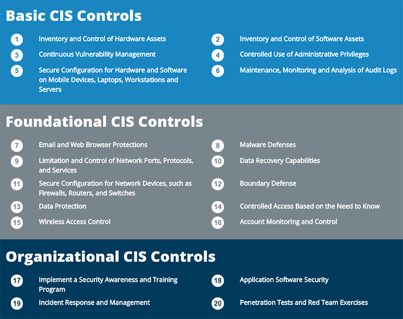 Cybersecurity strategies: CIS controls