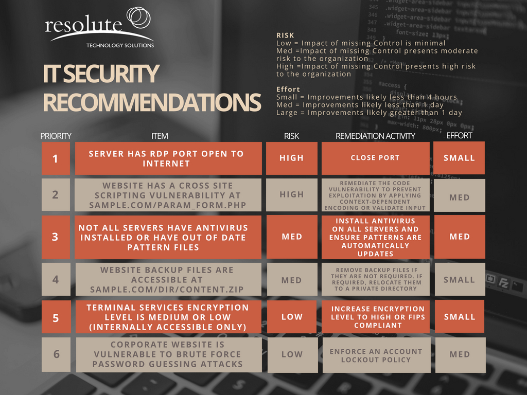 It Security Vulnerability Assessment Resolute Technology Solutions