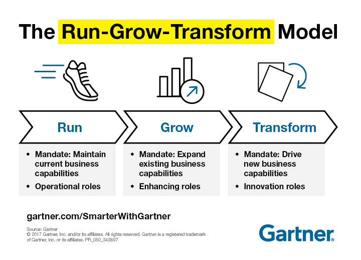 IT Business Strategy Run-Grow-Transform Model