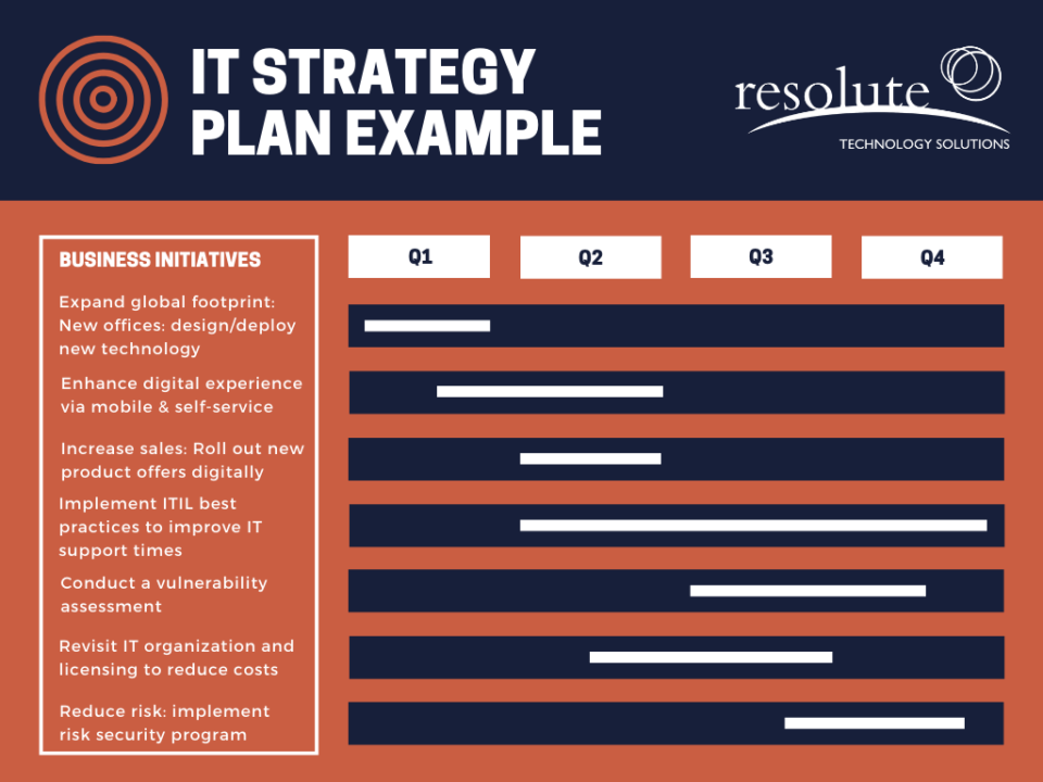 IT Strategy Plan Example