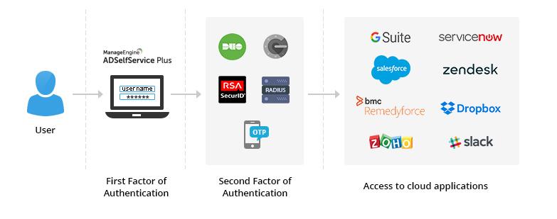 Cybersecurity strategies: MFA