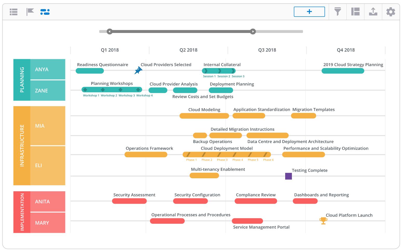 Cloud Migration Roadmap
