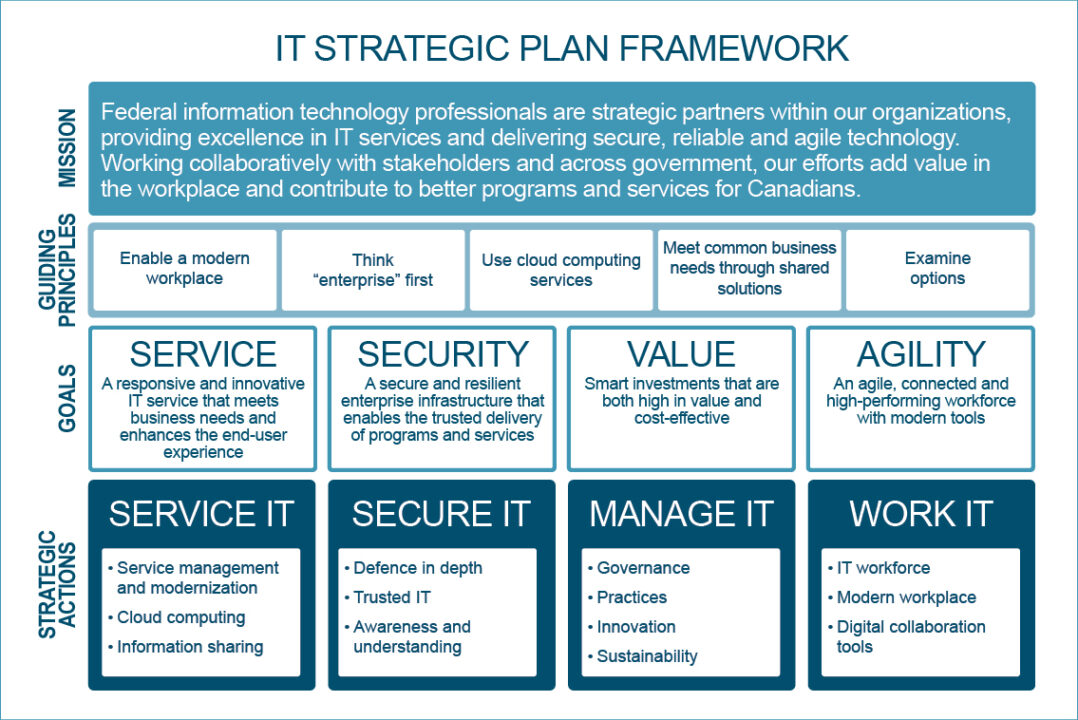IT Strategic Plan Framework